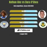 Nathan Ake vs Dara O'Shea h2h player stats