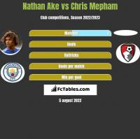 Nathan Ake vs Chris Mepham h2h player stats