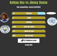 Nathan Ake vs Jimmy Dunne h2h player stats
