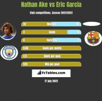 Nathan Ake vs Eric Garcia h2h player stats
