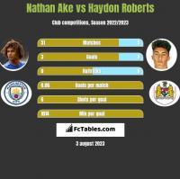 Nathan Ake vs Haydon Roberts h2h player stats
