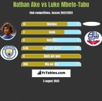 Nathan Ake vs Luke Mbete-Tabu h2h player stats