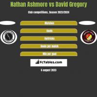 Nathan Ashmore vs David Gregory h2h player stats