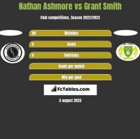 Nathan Ashmore vs Grant Smith h2h player stats