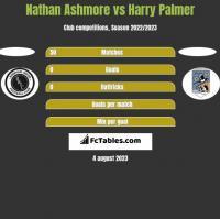 Nathan Ashmore vs Harry Palmer h2h player stats