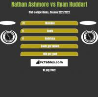 Nathan Ashmore vs Ryan Huddart h2h player stats