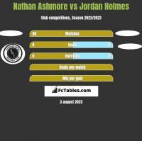 Nathan Ashmore vs Jordan Holmes h2h player stats