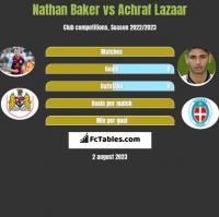 Nathan Baker vs Achraf Lazaar h2h player stats