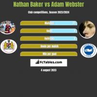 Nathan Baker vs Adam Webster h2h player stats