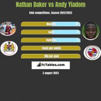 Nathan Baker vs Andy Yiadom h2h player stats