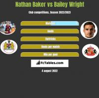 Nathan Baker vs Bailey Wright h2h player stats