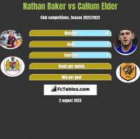 Nathan Baker vs Callum Elder h2h player stats