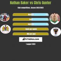 Nathan Baker vs Chris Gunter h2h player stats
