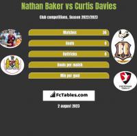 Nathan Baker vs Curtis Davies h2h player stats