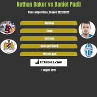 Nathan Baker vs Daniel Pudil h2h player stats