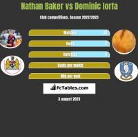 Nathan Baker vs Dominic Iorfa h2h player stats