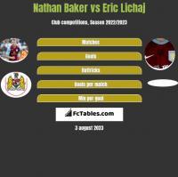 Nathan Baker vs Eric Lichaj h2h player stats