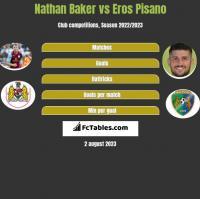 Nathan Baker vs Eros Pisano h2h player stats