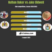 Nathan Baker vs Jake Bidwell h2h player stats