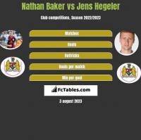 Nathan Baker vs Jens Hegeler h2h player stats