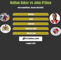 Nathan Baker vs John O'Shea h2h player stats