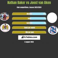 Nathan Baker vs Joost van Aken h2h player stats
