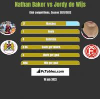 Nathan Baker vs Jordy de Wijs h2h player stats