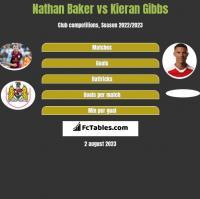 Nathan Baker vs Kieran Gibbs h2h player stats