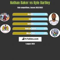Nathan Baker vs Kyle Bartley h2h player stats