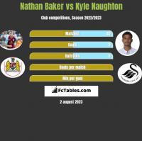 Nathan Baker vs Kyle Naughton h2h player stats