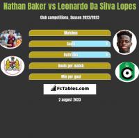 Nathan Baker vs Leonardo Da Silva Lopes h2h player stats