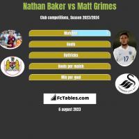 Nathan Baker vs Matt Grimes h2h player stats