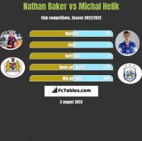 Nathan Baker vs Michal Helik h2h player stats