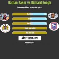 Nathan Baker vs Richard Keogh h2h player stats