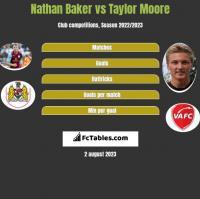 Nathan Baker vs Taylor Moore h2h player stats
