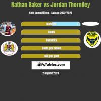 Nathan Baker vs Jordan Thorniley h2h player stats