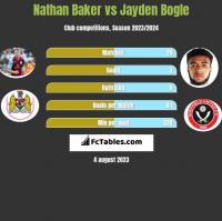 Nathan Baker vs Jayden Bogle h2h player stats
