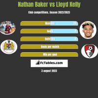 Nathan Baker vs Lloyd Kelly h2h player stats