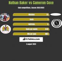 Nathan Baker vs Cameron Coxe h2h player stats