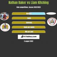 Nathan Baker vs Liam Kitching h2h player stats