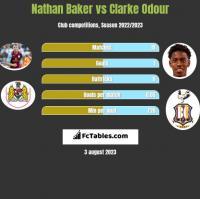 Nathan Baker vs Clarke Odour h2h player stats