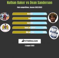 Nathan Baker vs Dean Sanderson h2h player stats