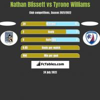 Nathan Blissett vs Tyrone Williams h2h player stats