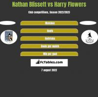 Nathan Blissett vs Harry Flowers h2h player stats