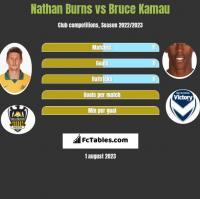 Nathan Burns vs Bruce Kamau h2h player stats