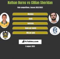 Nathan Burns vs Cillian Sheridan h2h player stats
