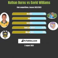 Nathan Burns vs David Williams h2h player stats