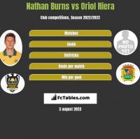 Nathan Burns vs Oriol Riera h2h player stats