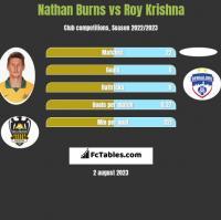 Nathan Burns vs Roy Krishna h2h player stats
