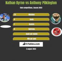 Nathan Byrne vs Anthony Pilkington h2h player stats